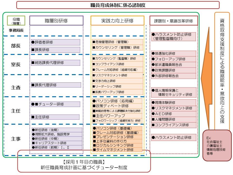 図:人材育成制度