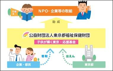 図:子供が輝く東京・応援事業