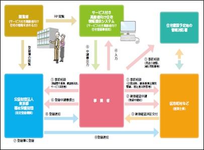 図:サービス付き高齢者向け住宅登録等事業