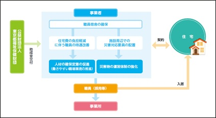 図:宿舎借り上げ支援事業