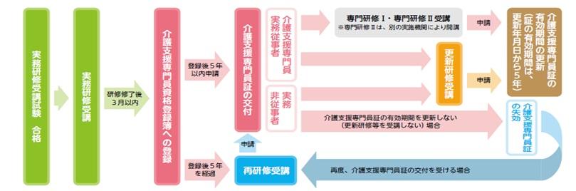 図:主要な事業の紹介